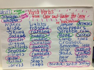 Vivid Verb Chart from OVER AND UNDER THE SNOW